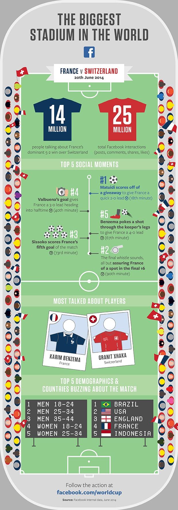 Coupe du Monde de football : Coupe du Monde sur Facebook