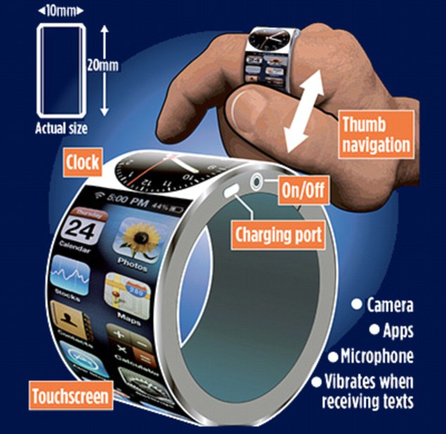 iRing, la bague intelligente d'Apple