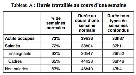 Etat des lieux des horaires de travail en France